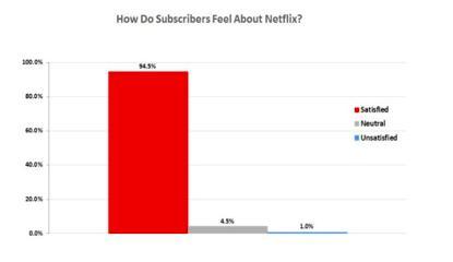 Netflix-in uğur hekayəsi