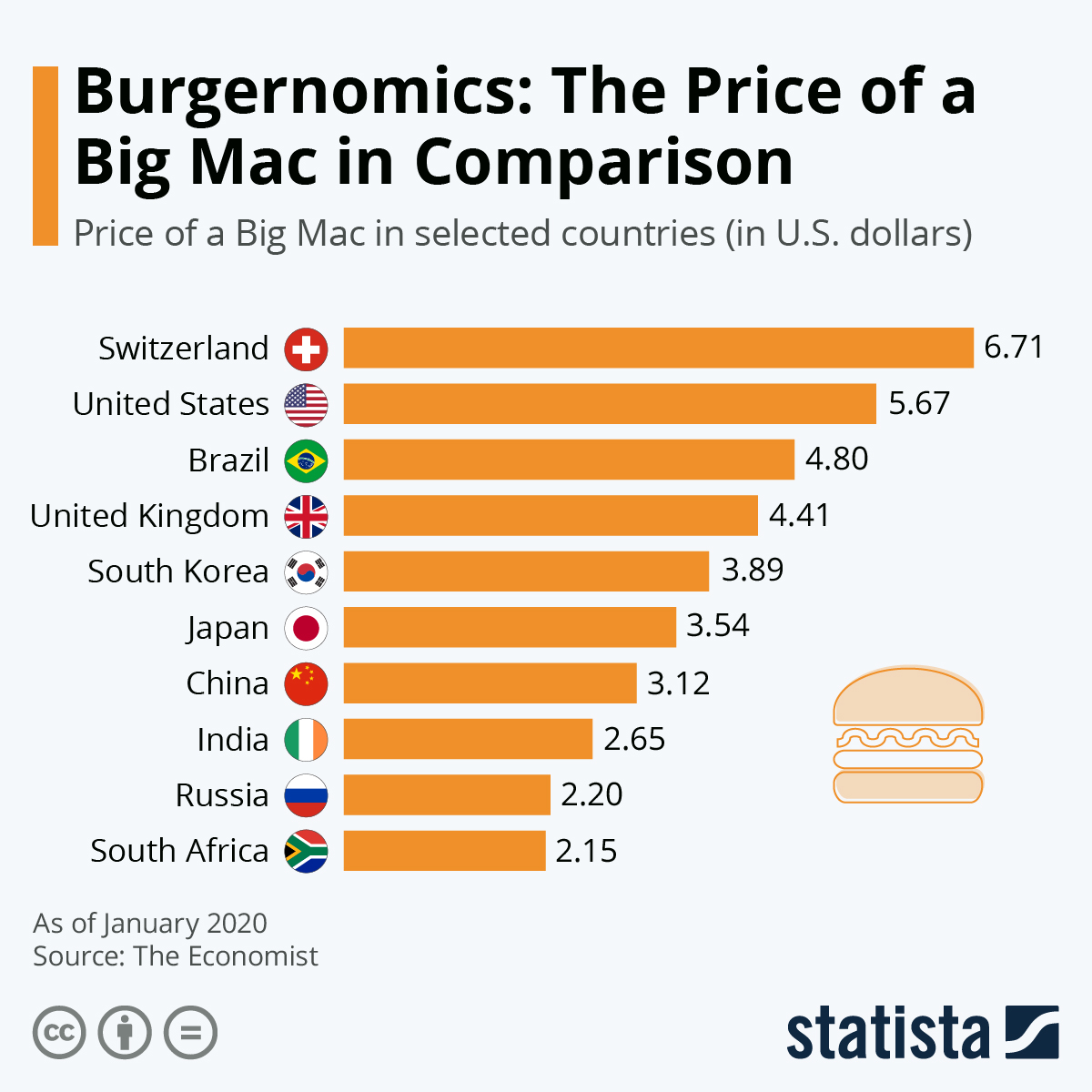 Big Mac Indeksi